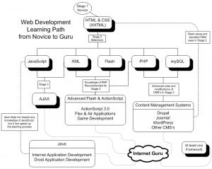 One possible path from novice developer to internet guru